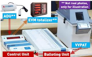 election calculation machine