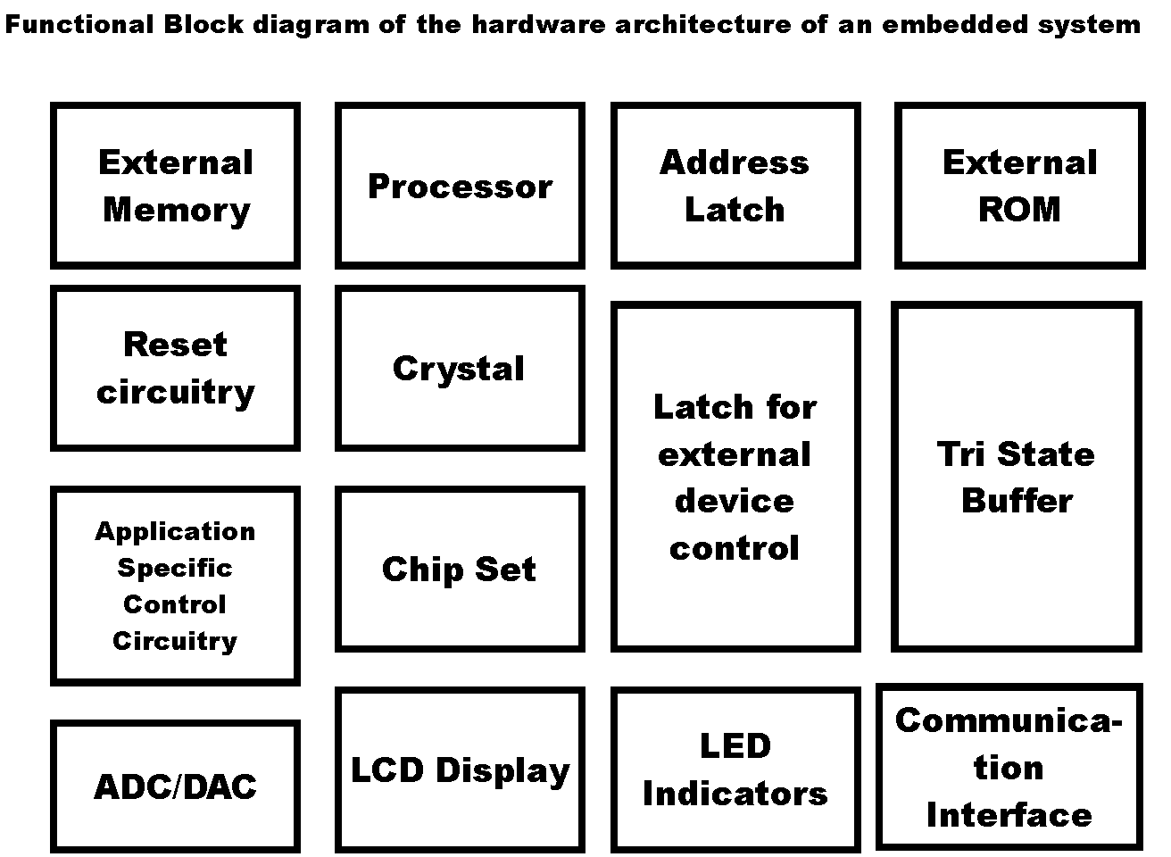 Its All About Embedded: The Building Blocks of Embedded Systems