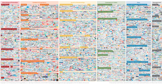 Marketing Technology Landscape Supergraphic