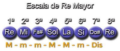 Armonización Escala de Re Mayor (D)