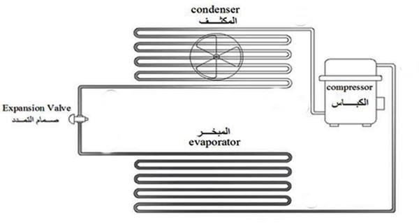 مكونات دائرة التبريد الميكانيكية الاساسية ووظائفها