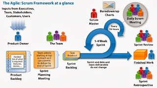 Scrum Framework Diagram