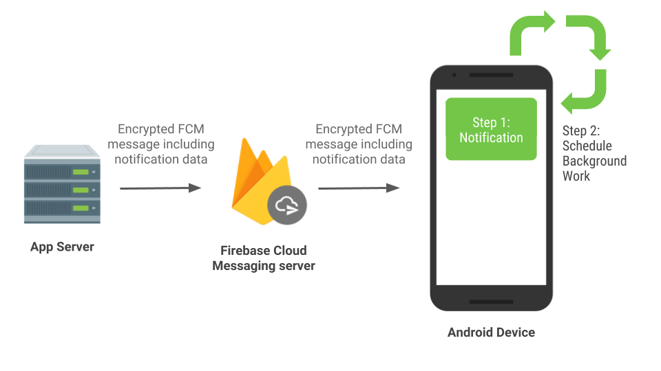 Android Developers Blog: Notifying your users with FCM