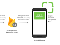 Notifying your users with FCM