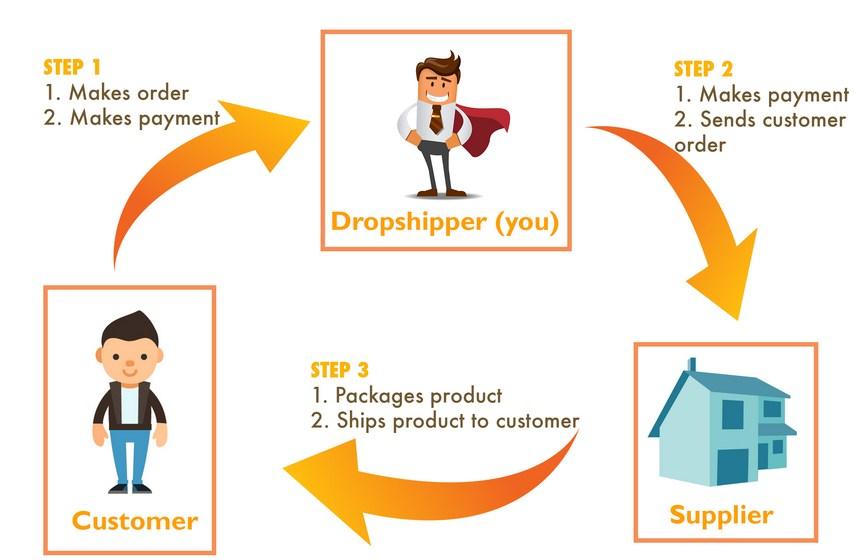 Bisnis Online Syariah - Informasi Bisnis, Jenis Bisnis ...