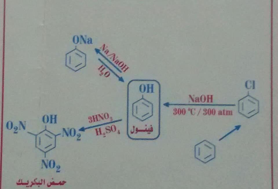 معادلات الكيمياء العضوية كلها فى مخطط عبقرى 47