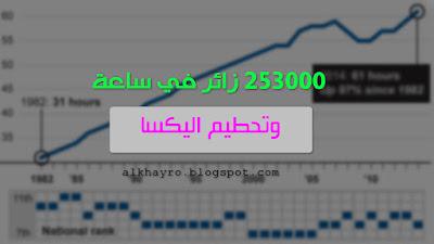تحميل برنامج jingling واضافة 6 روابط ومواقع اليه للحصول على 253000 زائر
