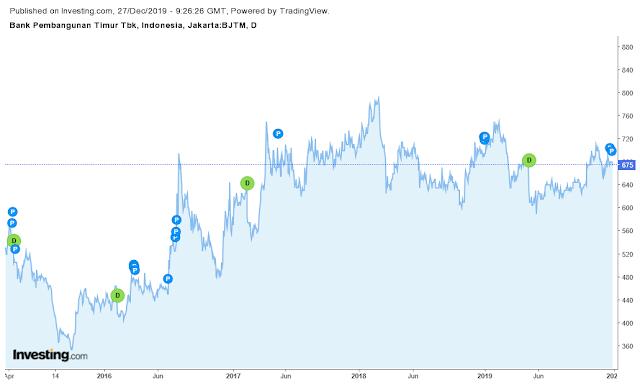 chart-saham-bjtm-dan-per-saham