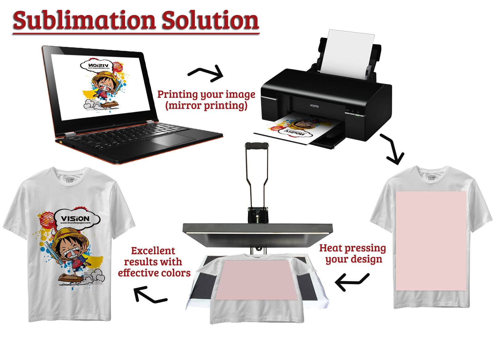 How To Print Shirts With A Sublimation Printer And Sublimation Paper