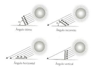 Imagem mostrando a incidência do sol no painel solar em um ângulo reto ou inclinado
