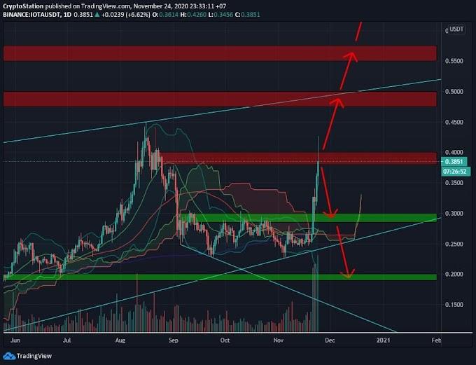 ✳️MIOTA/USDT Analysis (24/11) View + Trading Plan #IOTA $IOTA