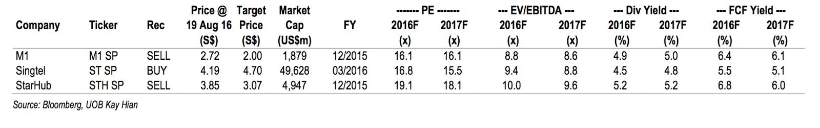 Singapore Telcos Peer Comparison by UOB Kay Hian 2016-08-22