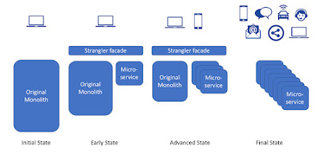 Strangle Microservice Pattern explained