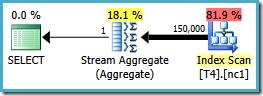 Scalar MIN partitioned aggregate