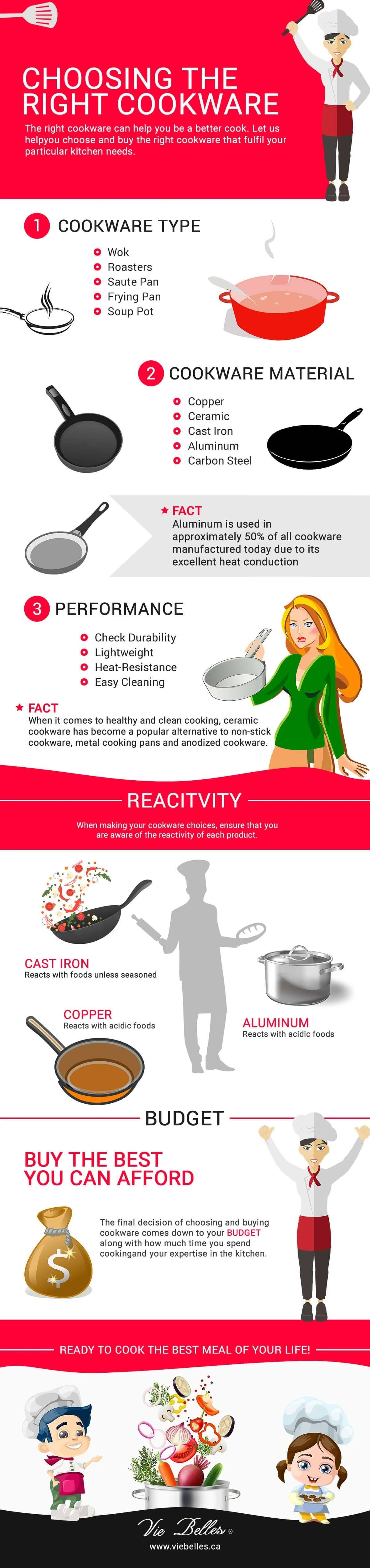 Choosing the Right Cookware #infographic