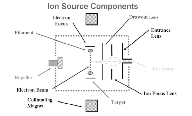 gcms-ion-source-components