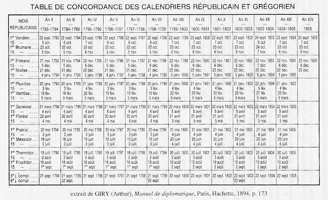 Calendario Frances.Calendario Revolucionario Frances Asi Es La Novela
