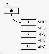 Array Dan String dalam Pemrograman