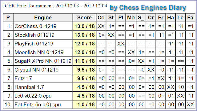 JCER (Jurek Chess Engines Rating) tournaments - Page 21 2019.12.04.FritzTournament.html
