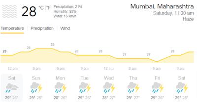 मुंबई में कल मौसम कैसा रहेगा?