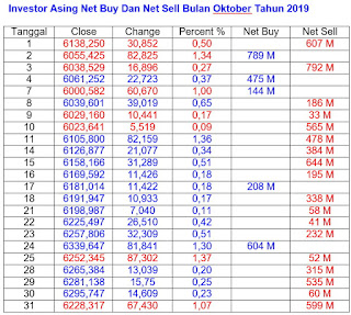 Net Buy Dan Net Sell Oktober 2019