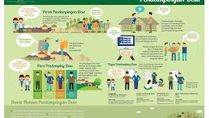 Tugas Pokok Pendamping Desa Teknik Infrastruktur (PDTI)