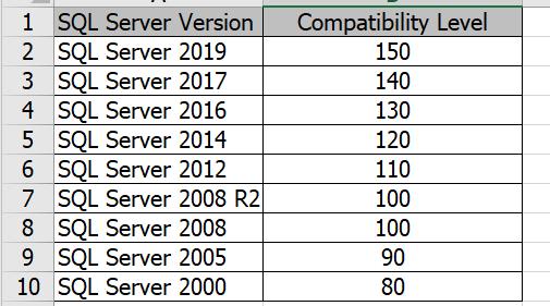 SQL Server Compatibility Levels