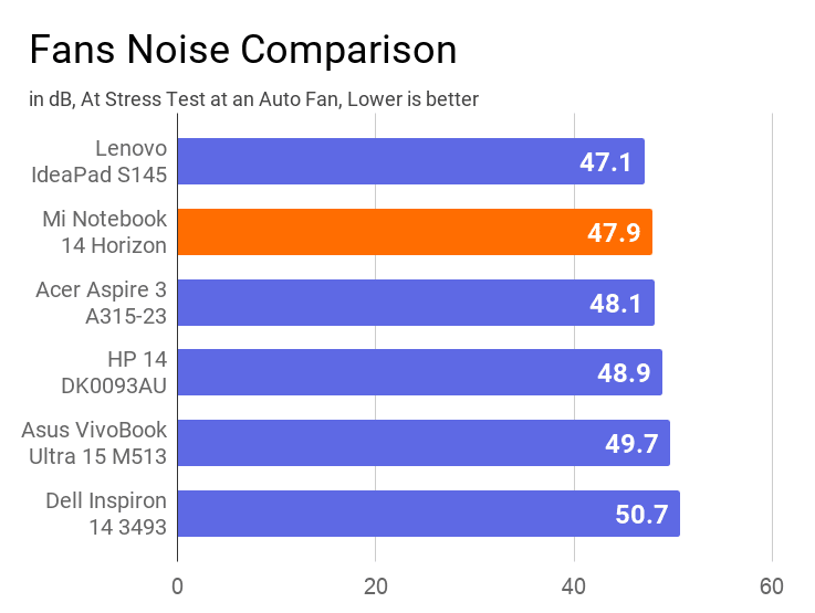 Fan Noise comparison of Mi Notebook 14 Horizon with other laptops of the same price. In this comparison, this notebook found the second most silent during stress test.