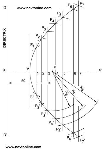 Parabola directrix ordinate