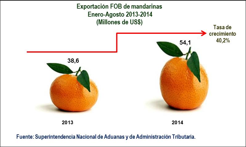 ... el ingreso de divisas por las mandarinas sumó US  54 5538b8a7c17