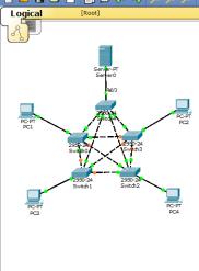 Gambar Topologi Linear : gambar, topologi, linear, Hello, User:, Membuat, Topologi, Jaringan, Menggunakan, Cisco, Packet, Tracer