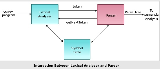 Top Down Parsing in Compiler Design - CSE Study Material