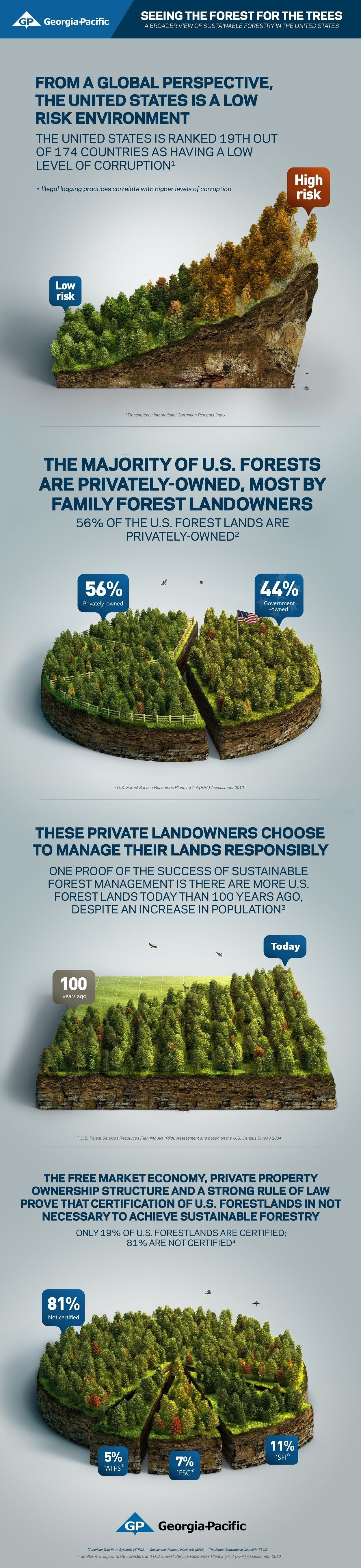 The forest for the trees in Georgia-Pacific #infographic