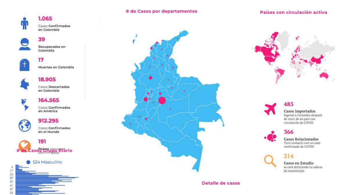Covid 10 en Colombia: 17 muertos y 1.065 contagiados