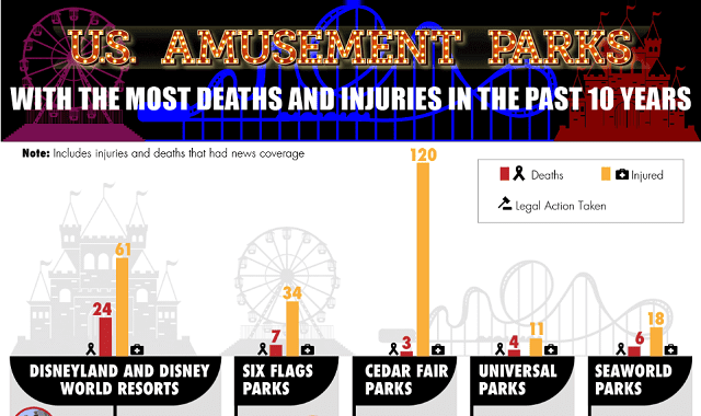 U.S. Amusement Parks With the Most Deaths and Injuries in the Past 10 Years