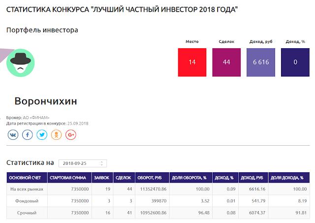 Старт ЛЧИ-2018: Ворончихин