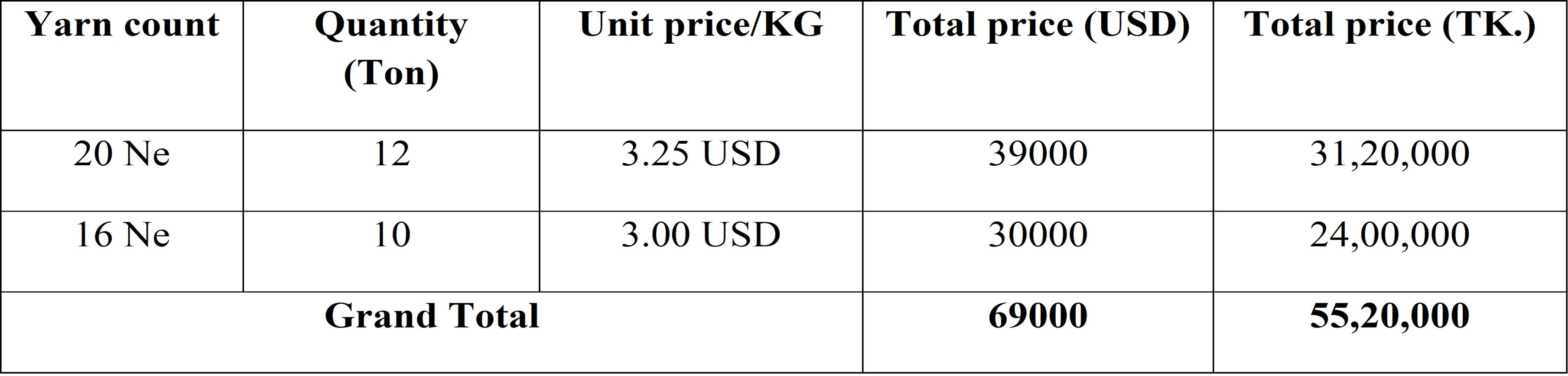 Raw material cost