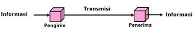 Berdasarkan gambar tersebut, arah komunikasi adalah…. a. komunikasi half duplex b. broadcast c. direct broadcast satelit d. komunikasi duplex e. komunikasi simplex