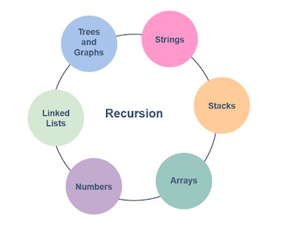 15 Recursion Programming Exercises for Java Programmers