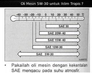 Apakah Jenis Oli Mesin 5W-30 cocok untuk Iklim Tropis ?