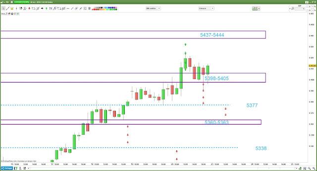 CAC40 trading $cac [21/04/18] bilan