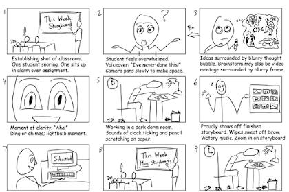Apa itu Storyboard ? Komponen dan Tujuan Pembuatan Storyboard