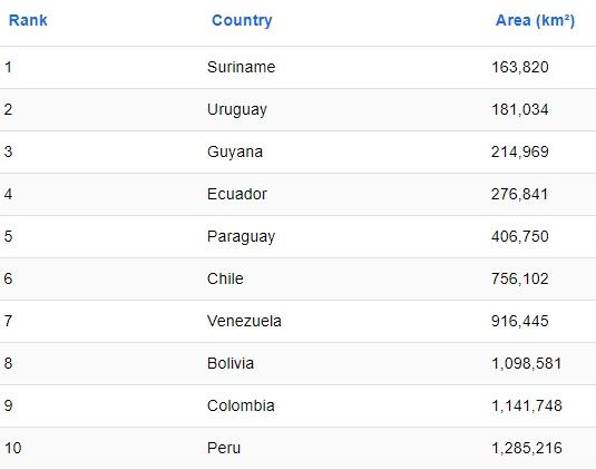 Negara terkecil di Amerika Selatan