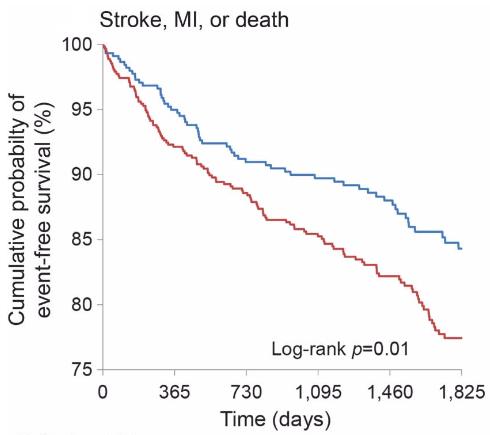 図:禁煙の脳卒中再発予防効果