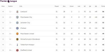 Căng thẳng bảng xếp hạng Top 4 Ngoại hạng Anh: Chelsea hơn MU mấy điểm? 3