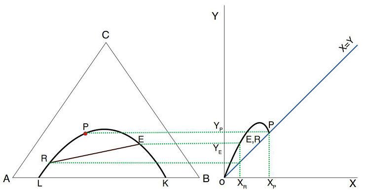 Diagrama de distribución de equilibrios en extracción líquido-líquido