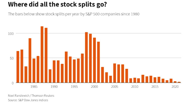 GRAPHIC: Where did all the inventory splits go? - Right here