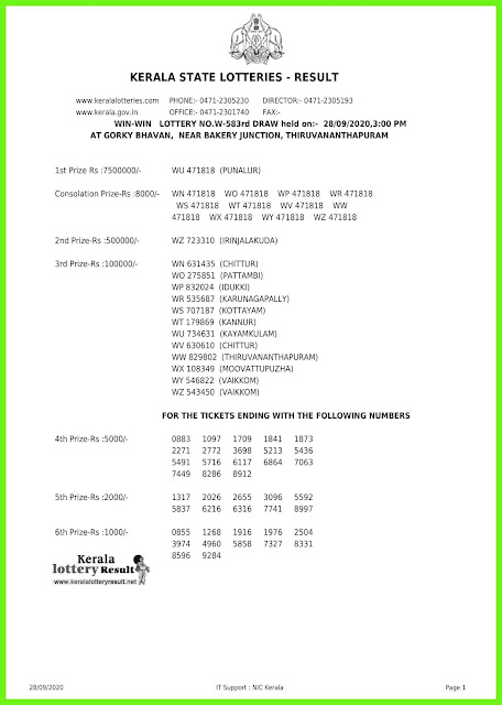 Live: Kerala Lottery Result 28.09.20 Win Win W-583 Lottery Result