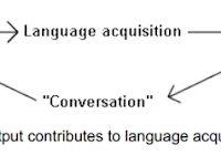 Providing Input for Acquisition (Kharsen, 2002)