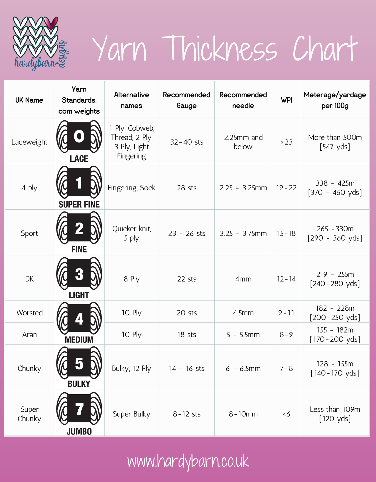 Table including all the information for different yarn thicknesses